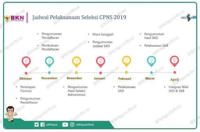 Info grafik rekrutmen CPNS 2019