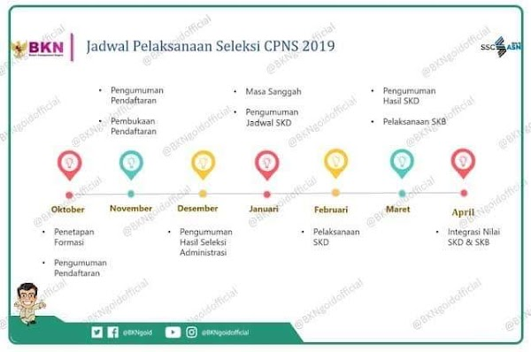 Pers Release BKN tentang Rekrutmen CPNS 2019