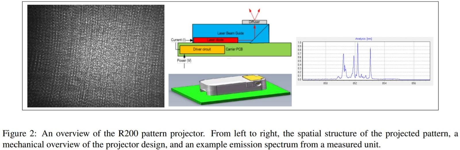 Image Sensors World: Intel Stereo Realsense Camera Review