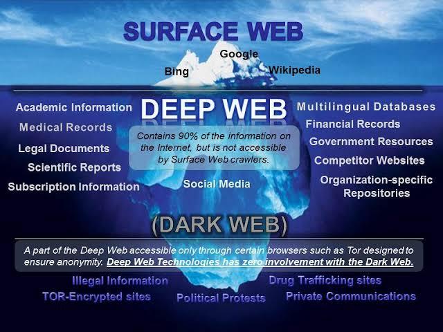 Dark Web/Deep Web-কি