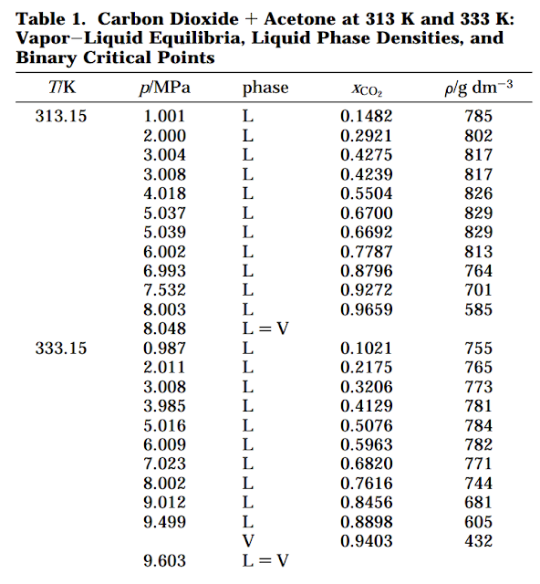 Table of Mole Fractions for Dissolution of CO2 into Acetone