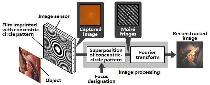 Технология безлинзовой камеры от Hitachi