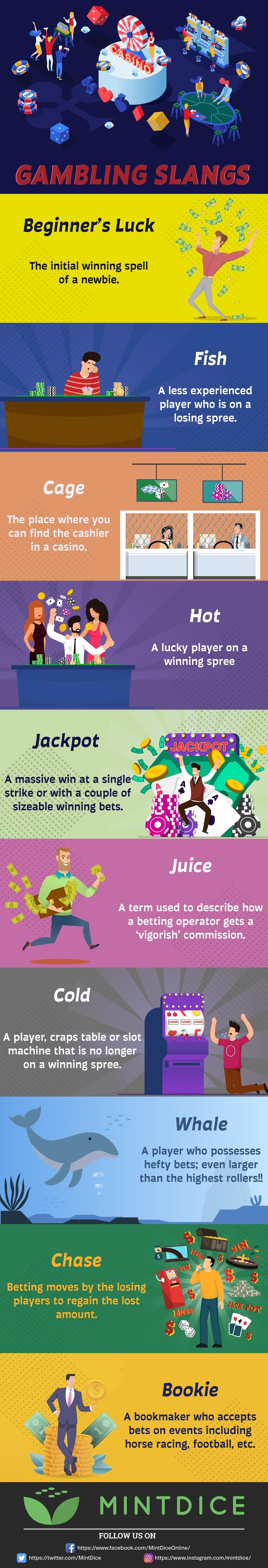 Bitcoin Gambling Slang #infographic