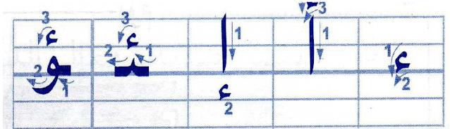 مقاييس كتابة الحروف العربية
