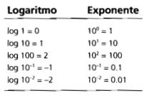 ▷ La vieja confiable 🙌 de los Logaritmos (Log & ln) | Operaciones matemáticas