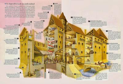 As defesas de um castelo medieval