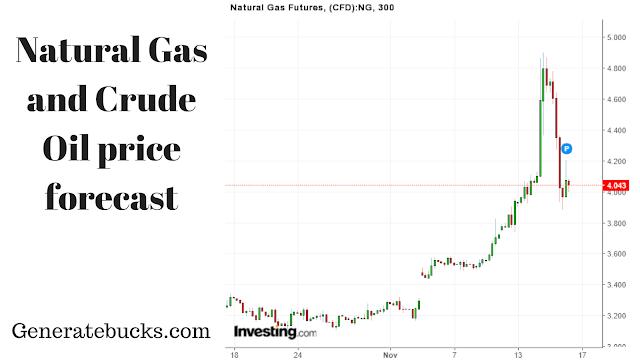 Natural Gas Futures - Generatebucks.com
