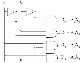 Kelas Informatika - Rangkaian Logika Decoder 2 to 4