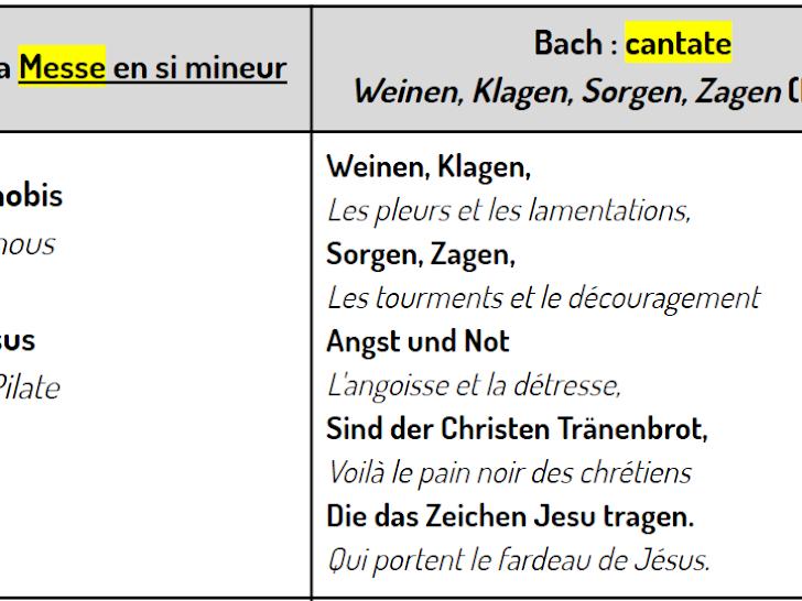 Bach et l'auto-plagiat