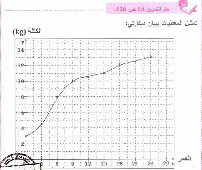 حل تمرين 15 صفحة 126 رياضيات للسنة الأولى متوسط الجيل الثاني