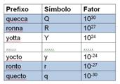 Lista dos Novos Prefixos SI