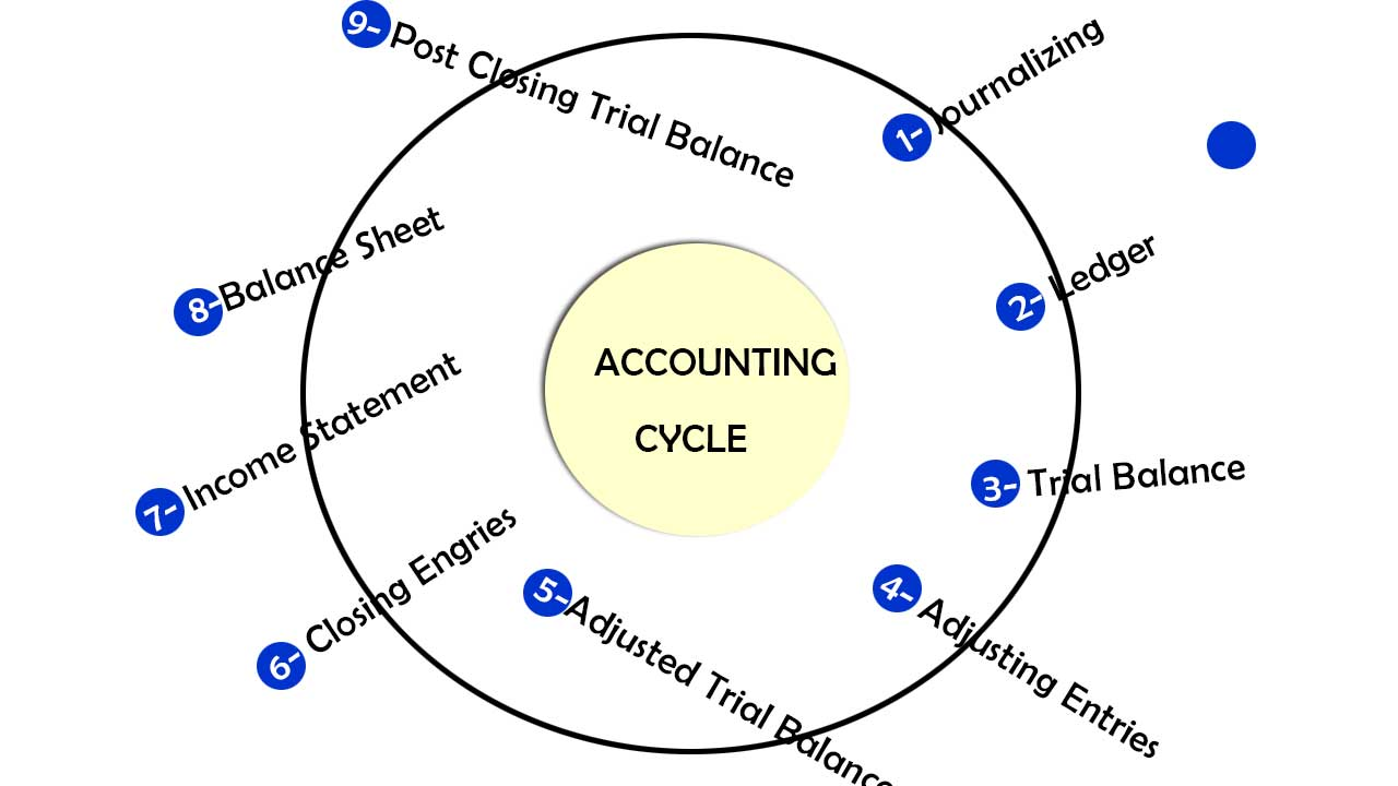 accounting cycle 9 steps