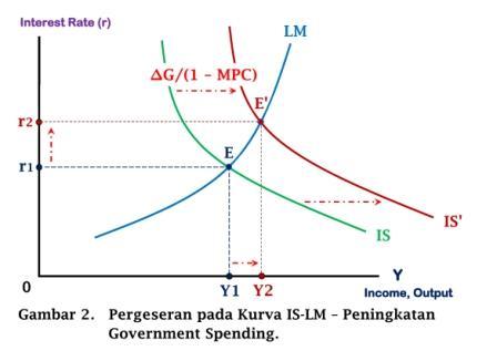 Pergeseran pada Kurva IS-LM - Peningkatan Government Spending - www.ajarekonomi.com