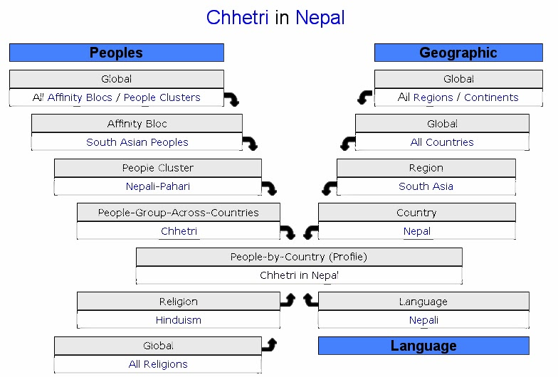 The brief Information of Chhetri People around the World ...