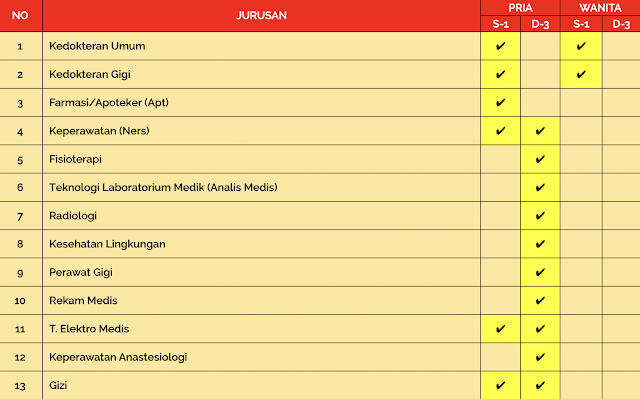 Penerimaan Calon Perwira PK TNI TA 2021 (Susgakes)