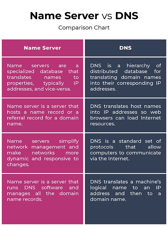 Name Server, DNS, Web Hosting, Web Hosting Review, Compare Web Hosting