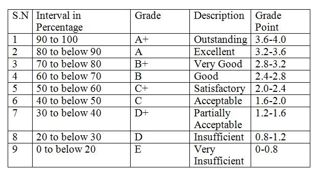 SEE Grade system