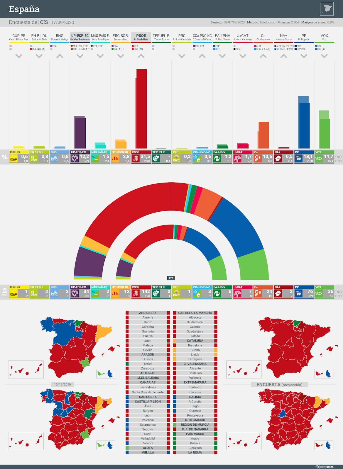 Gráfico de la encuesta para elecciones generales en España realizada por el CIS, 17 de septiembre de 2020
