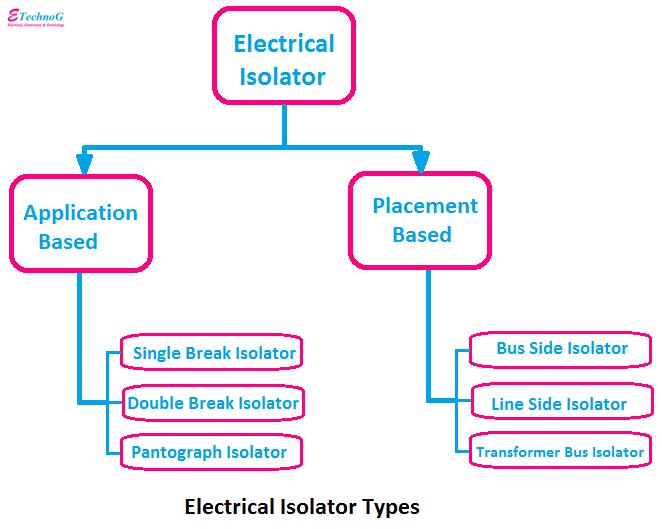 Electrical Isolator Types, types of isolator
