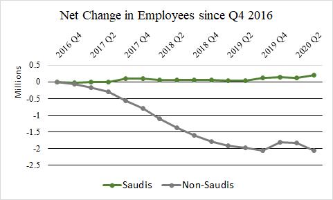 KSA Labor Market, 2017-2020 – The Bitter Lake tks @AndrewMLeber