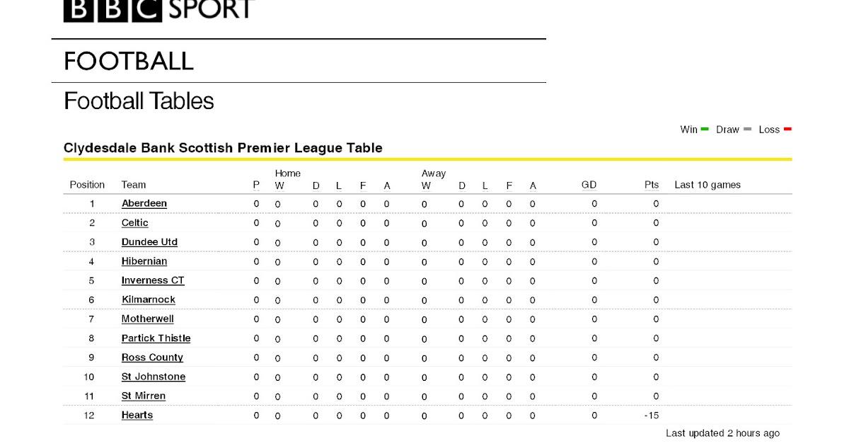 Spl League Table | Decoration Jacques Garcia