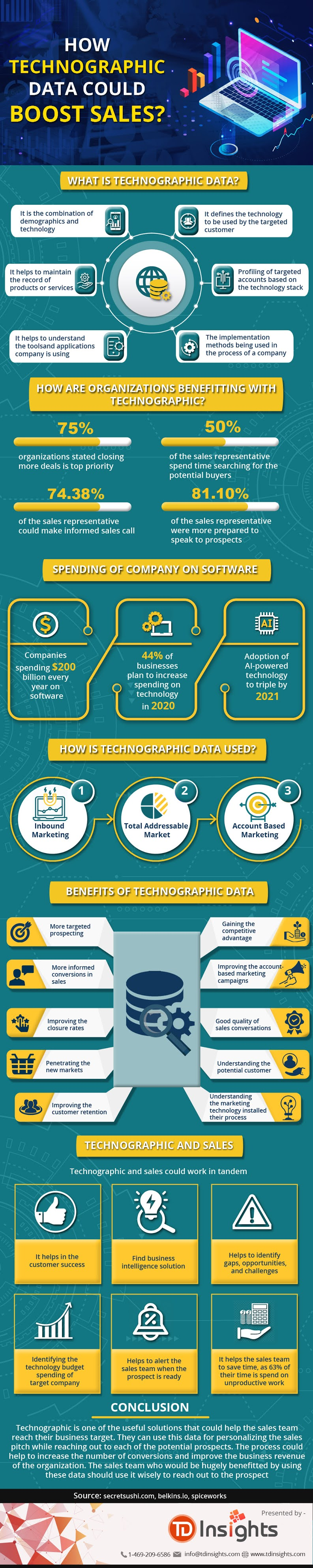 How Technographic Data Could Boost Sales #infographic