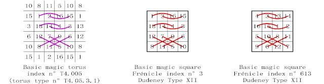 order 4 basic magic square complementary number patterns Dudeney type XII