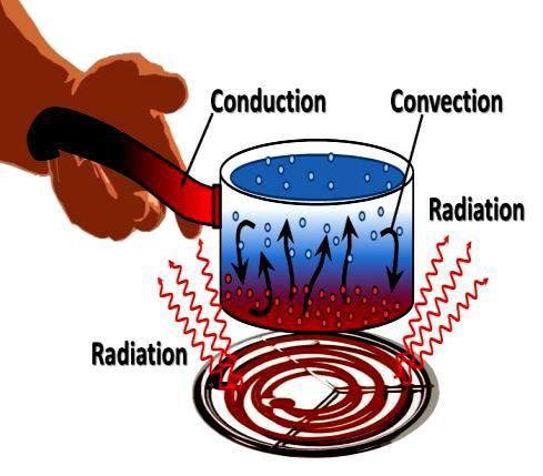 exercices corrigés Energie thermique et Transfert énergétique