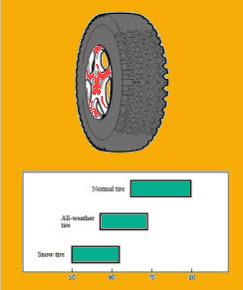 Ban Salju ( Snow Tires )