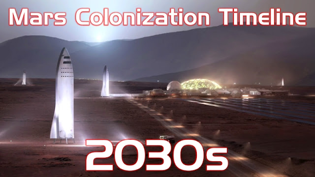 SpaceX%2BMars%2BColonization%2BTimeline%