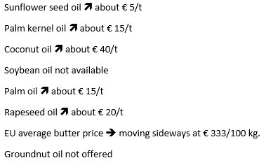 Sunflower seed oil inscreases about € 5/t. Palm kernel oil increases about € 15/t. Coconut oil increases about € 40/t. Soybean oil not available. Palm oil increases about € 15/t. Rapeseed oil increases about € 20/t. EU average butter price is moving sideways at € 333/100 kg. Groundnut oil not offered.