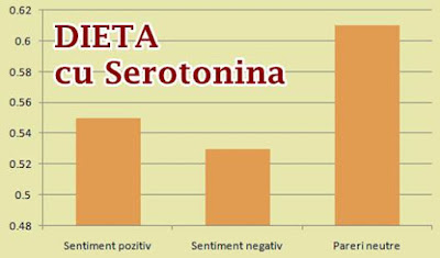 opinii forum dieta de slabire cu serotonina