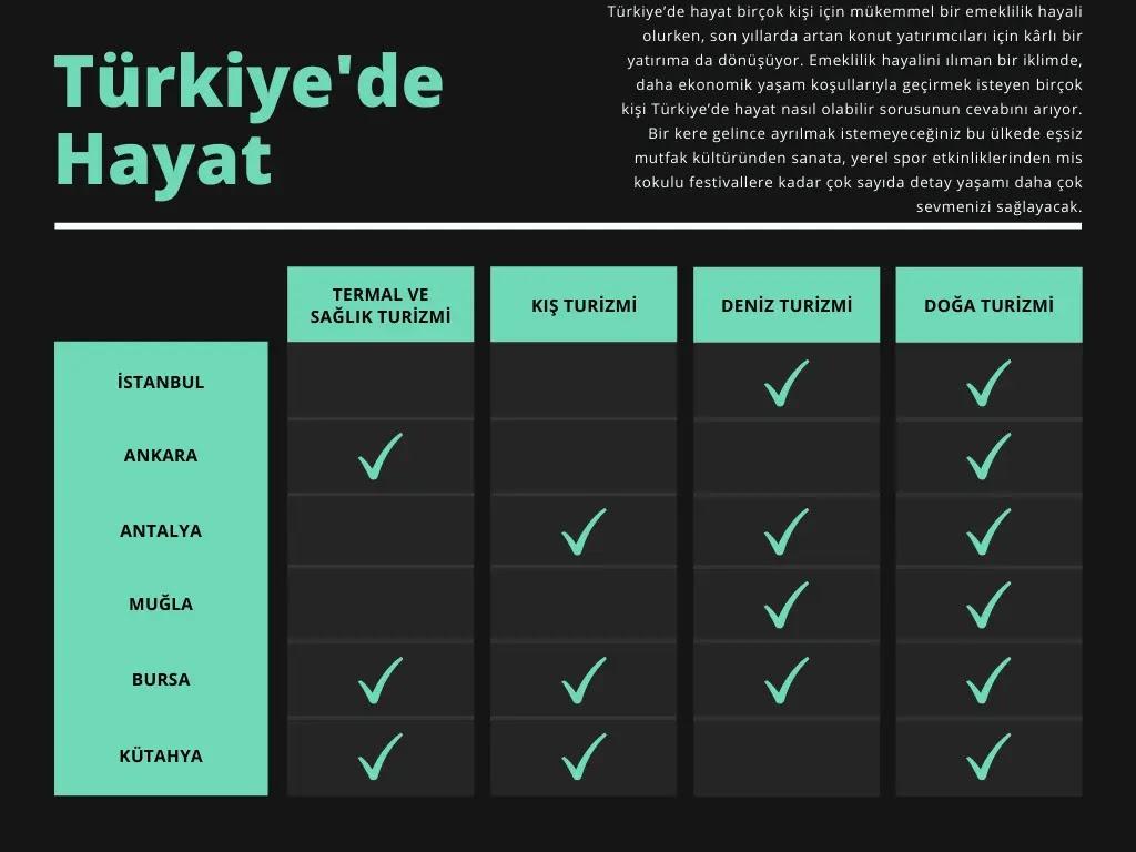 türkiyede hayat nasıldır? sosyal imkanlar hangi şehirlerde var?