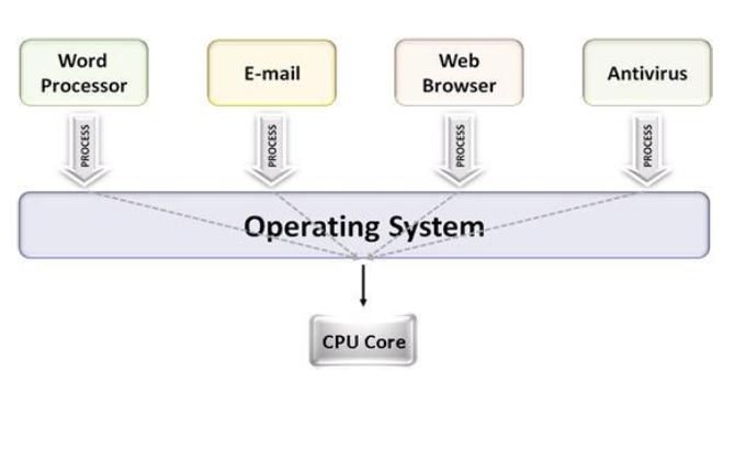 Multitasking Operating System: