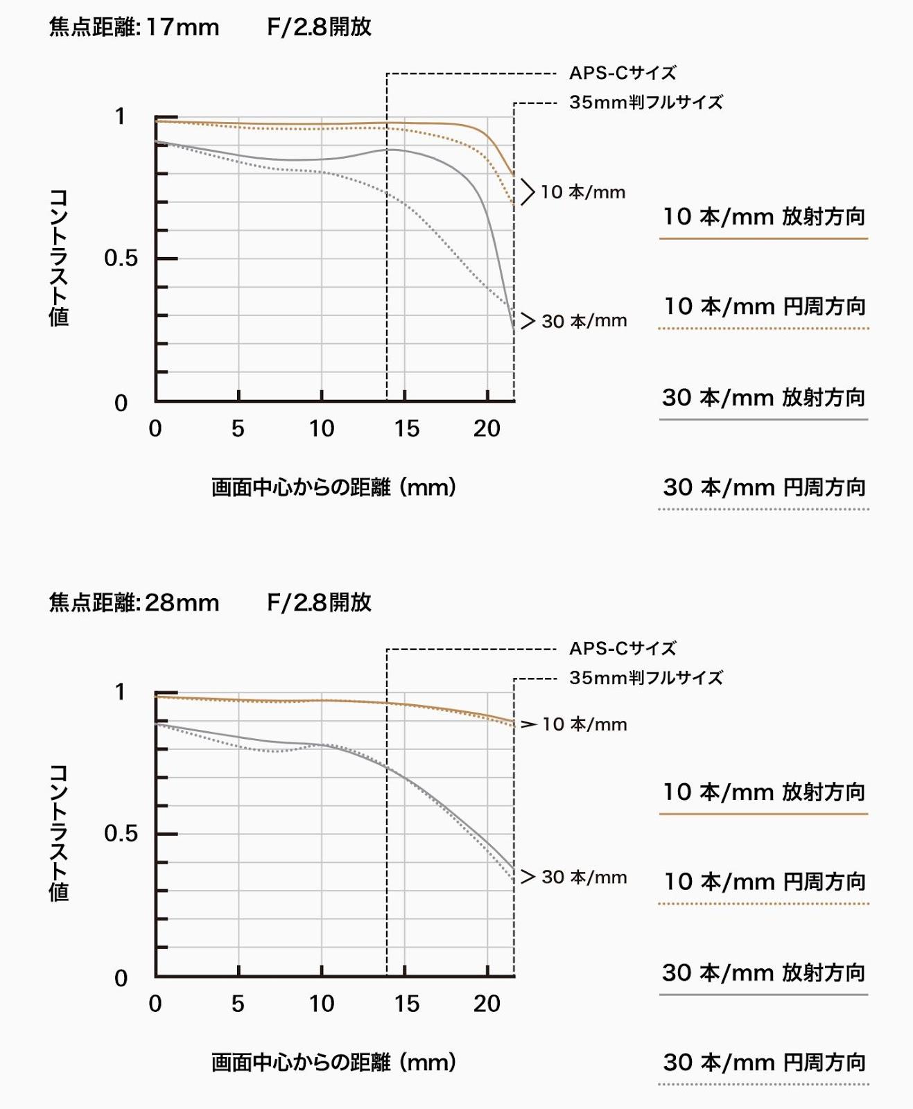 MTF-график объектива Tamron 17-28mm f/2.8 Di III RXD (A046)
