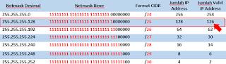 Pemilihan CIDR Subnetting LAN 1