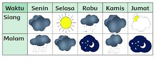 tabel cuaca siang dan malam hari