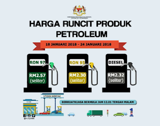 Petrol Naik Diesel Kekal