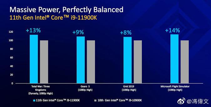 Intel Core i9-11900K - Oyun Performansı Karşılaştırmaları