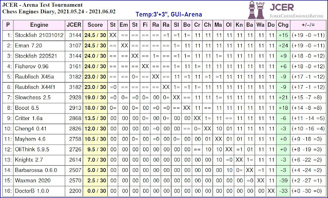 Chess Engines Diary - Tournaments 2021 - Page 8 2021.05.24.ArenaTestTournament
