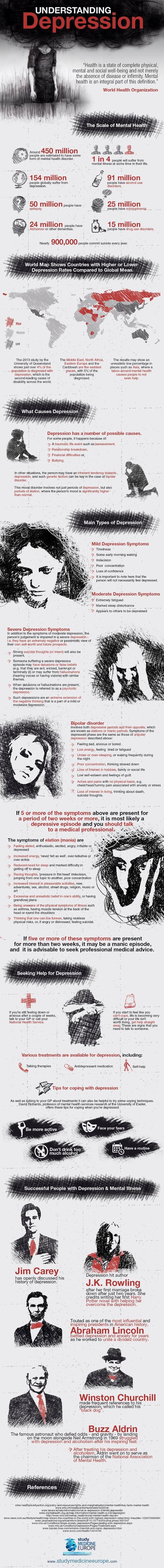 Understanding depression #infographic