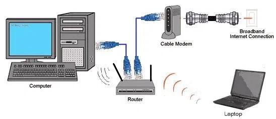 cara kerja modem
