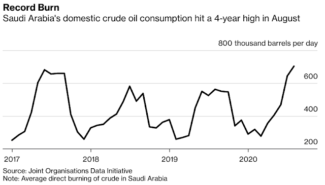 #SaudiArabia's Gas Push Pays Off as Production Hits Record - Bloomberg
