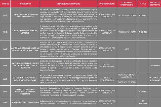Punto trasporti (1,3 miliardi per la mobilità) Puntata del 22/01/2020