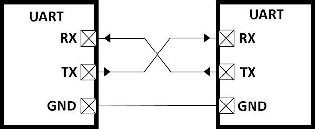 Gambar 1 Bus komunikasi digital serial tak sinkron UART
