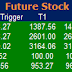 Most active future and option calls ( Pre Market Tips ) for 18 April 2016