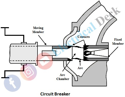 Arc Phenomenon & Methods of Arc Extinction in Circuit Breaker