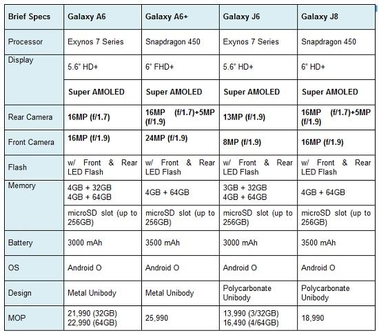 jaipur, rajasthan, samsung, samsung india, samsung smartphones, samsung A6, samsung A6+, samsung J6, samsung J8, samsung new smartphones, technology news