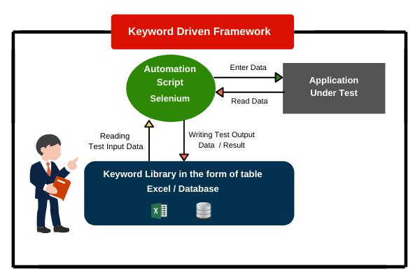 Keyword driven framework in Selenium WebDriver