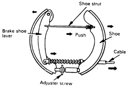 Mengenal Rem Tangan atau Rem Parkir (Fungsi, Komponen, dan Cara Kerja)
